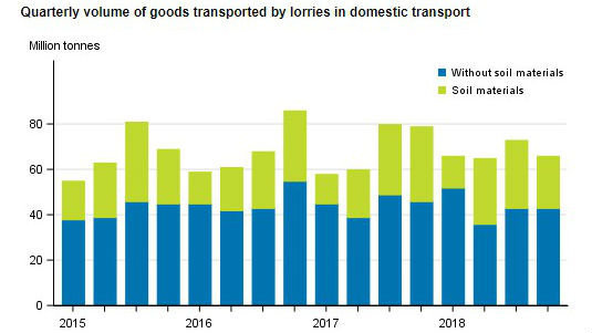 Volume of goods transported by lorries decreased by 16%