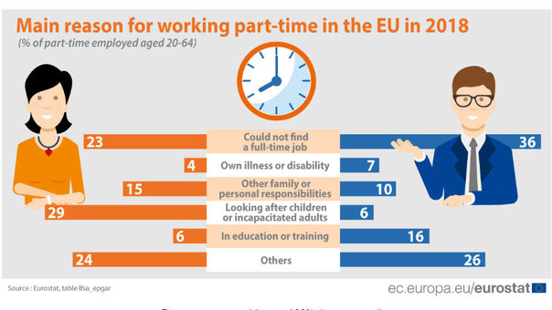 Why do people work part-time in EU countries?