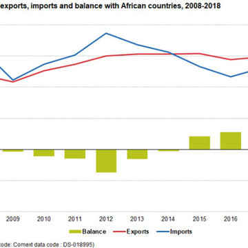 EU about to lose its trade surplus with Africa