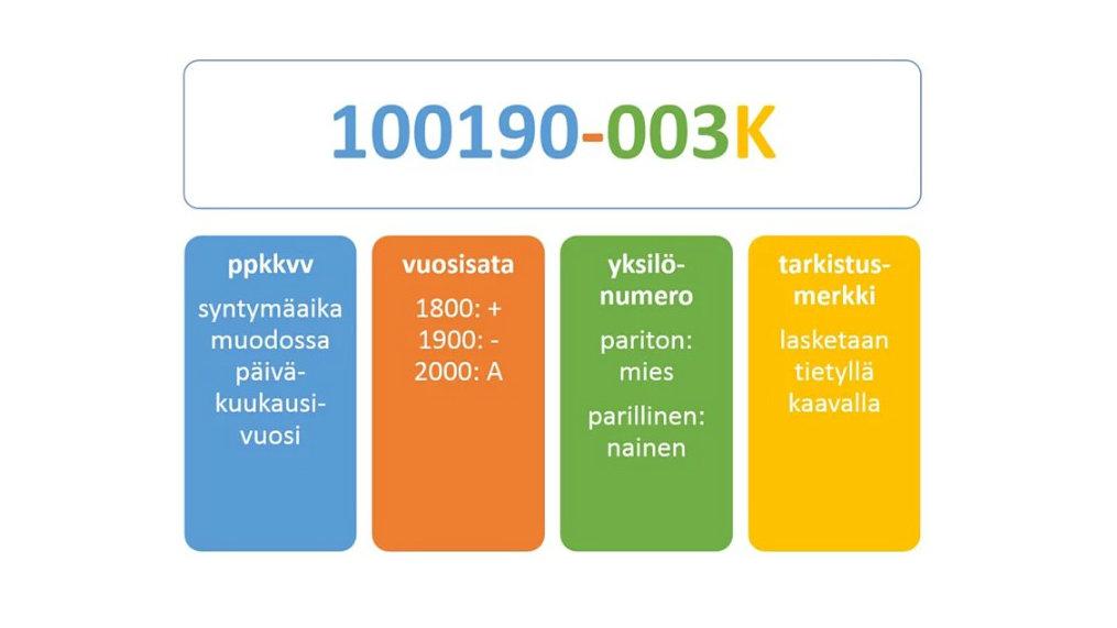 Finnish Personal Identity Code