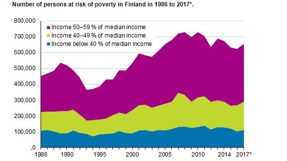 Persons at risk of poverty