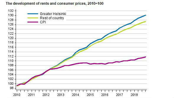 Rents and cosumer prices 2018
