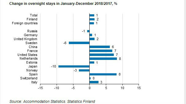 Overnight stays tourists 2018 January to December