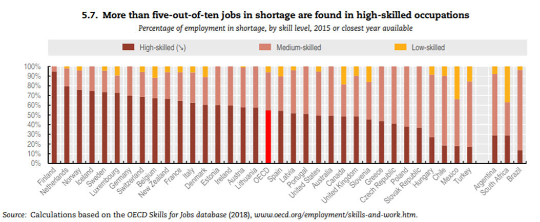 Job shortage high skilled occupations oecd