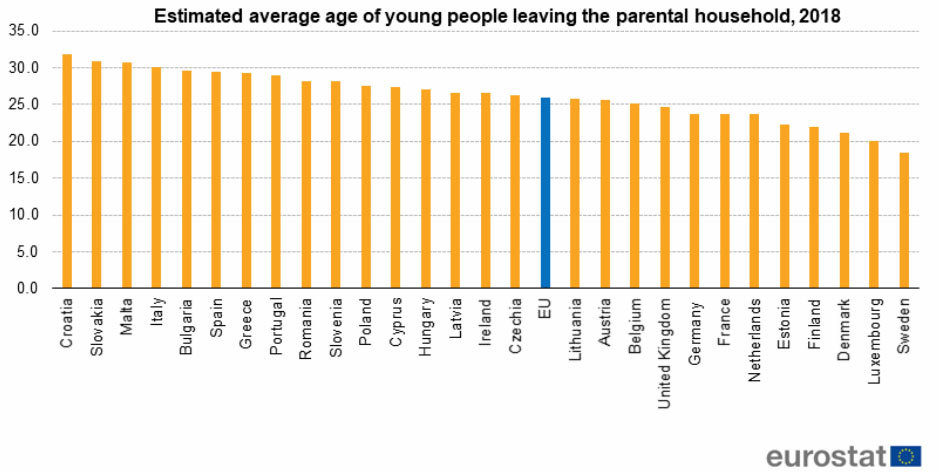 Young-people-home-household-leave-age