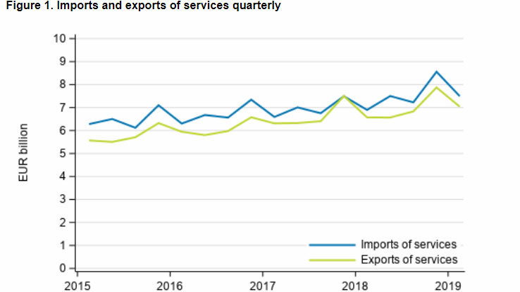 Imports-exports-services