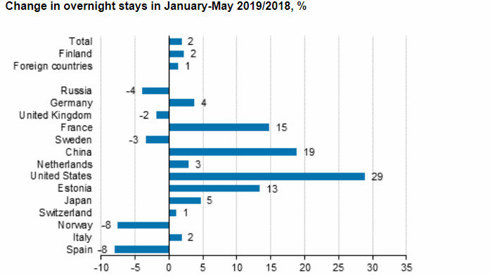 Stays-overnight-tourists-January-May-2019