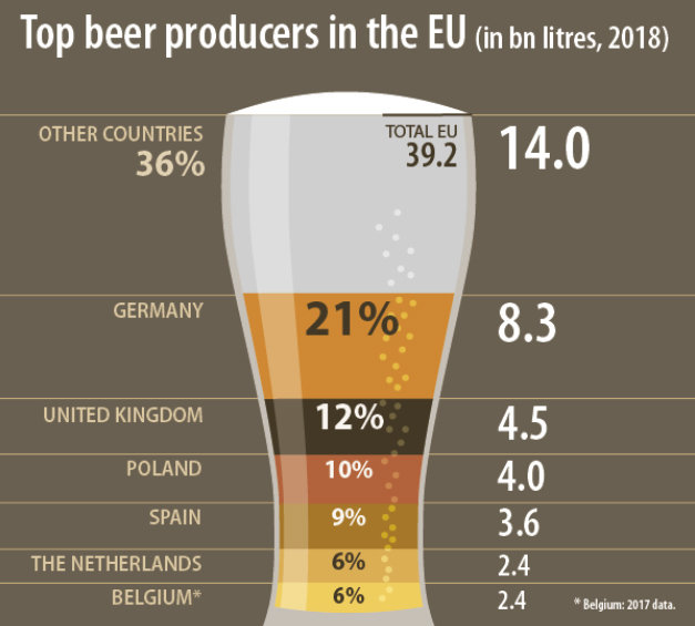 Beer-producers-Europe