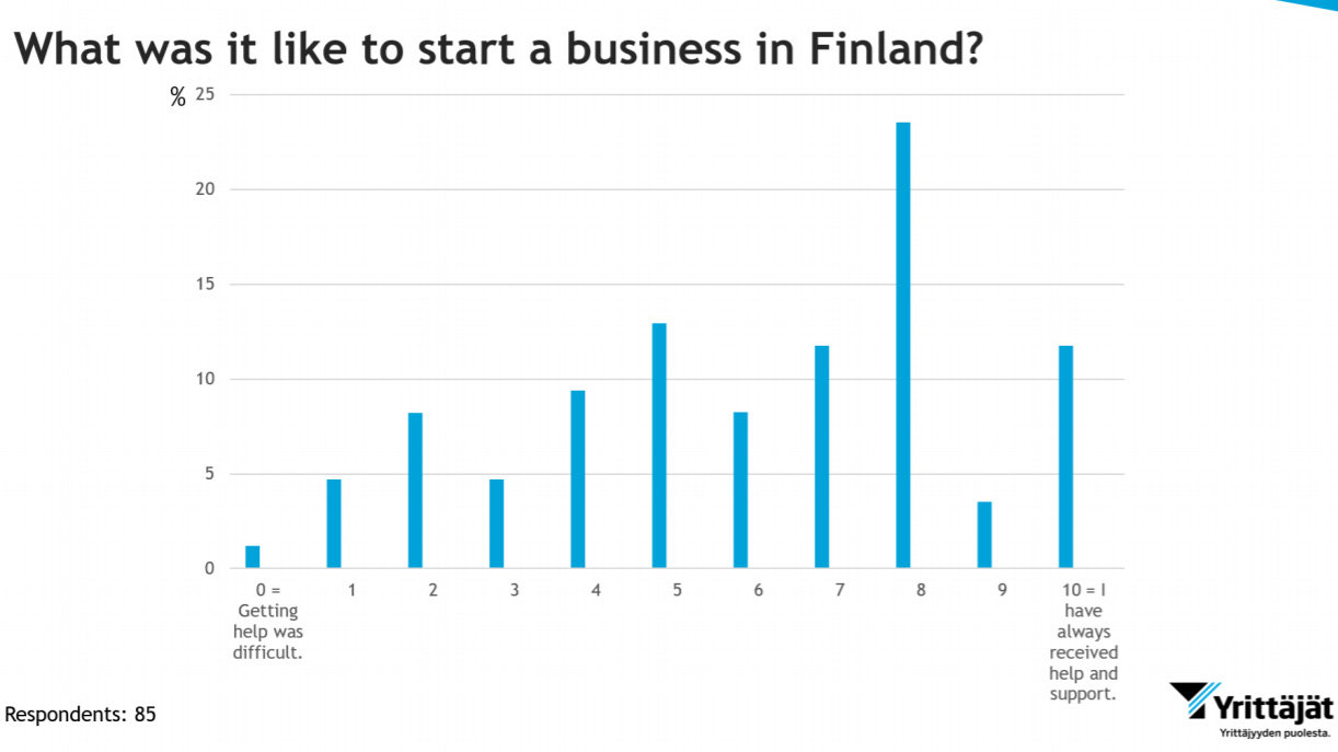 Start-business-finland-difficulty