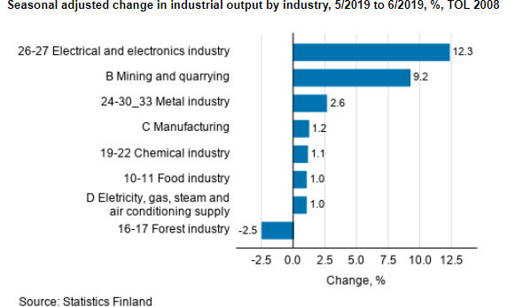 Industrial-output-sectors