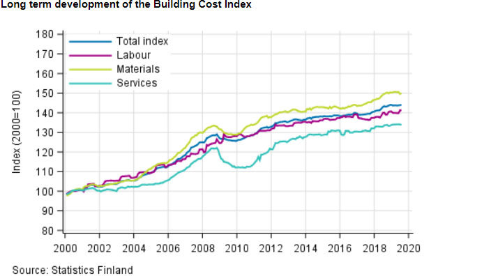 Building-costs-Finland