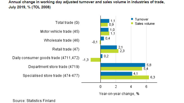 Retail-turnover-sales-trade
