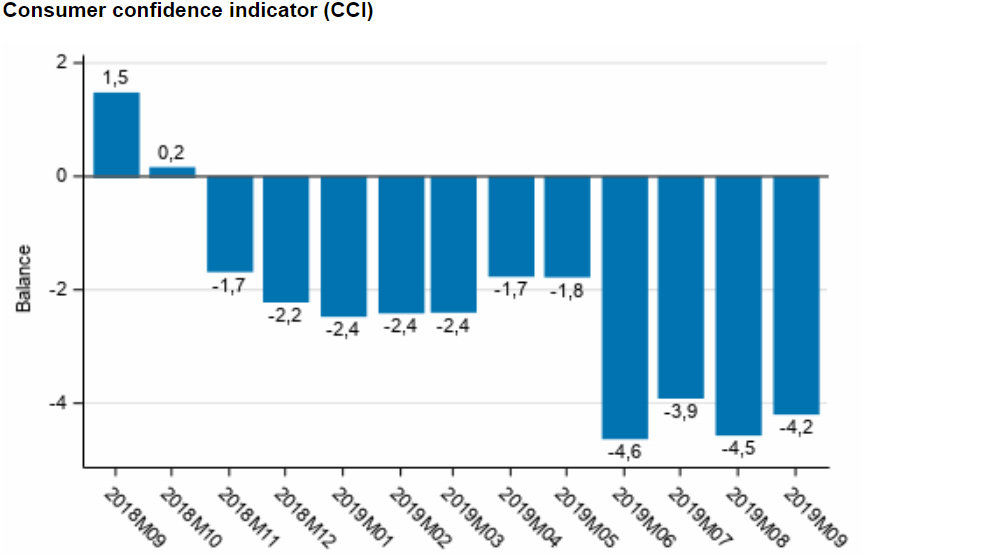 consumer-confidence-indicator-september