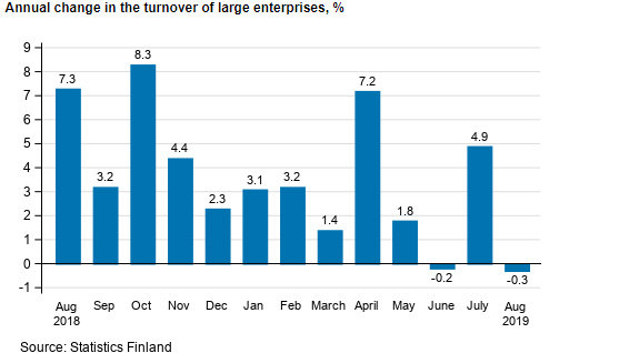 Turnover-large-enterprises-annual