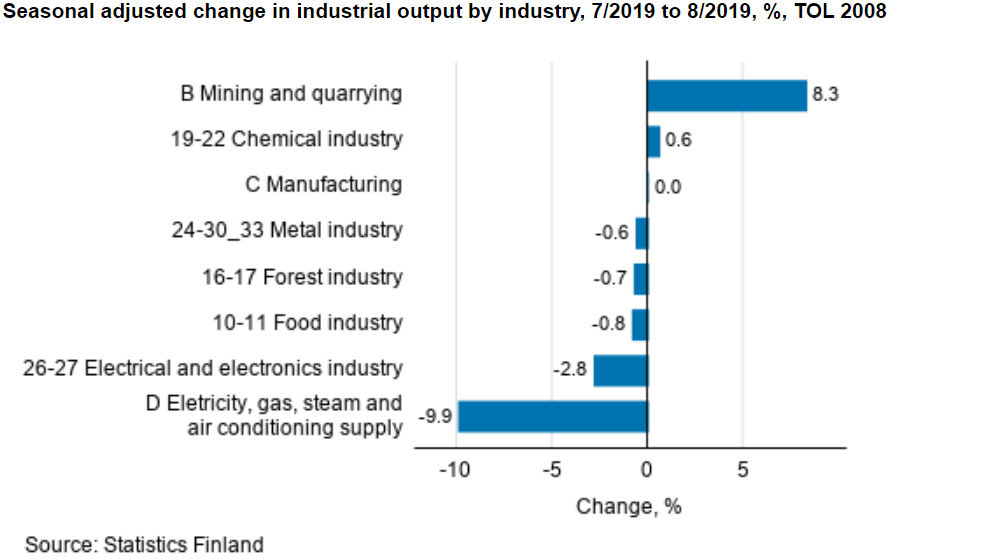 Industrial-output-seasonally-adjusted