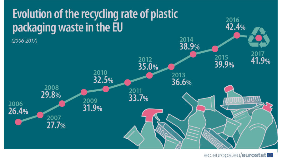 Rate-plastic-packaging-recycle-EU