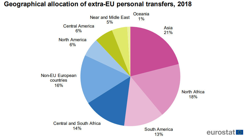 Extra-eu-personal-transfers-by-region-allocation