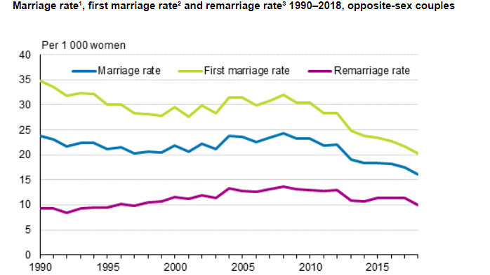Marriage-rate-Finland