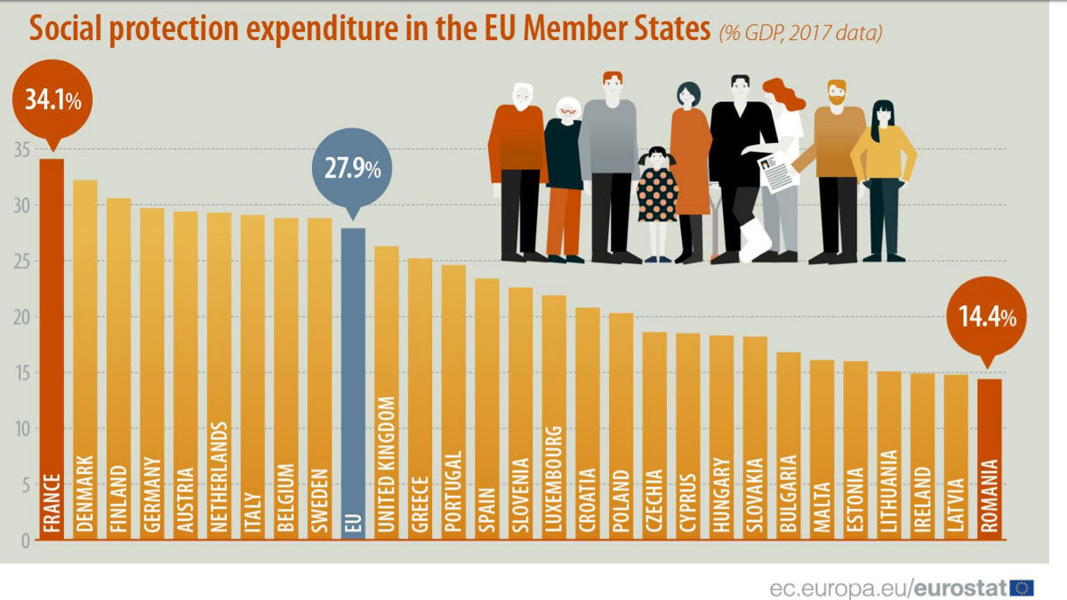 Social-expenditure