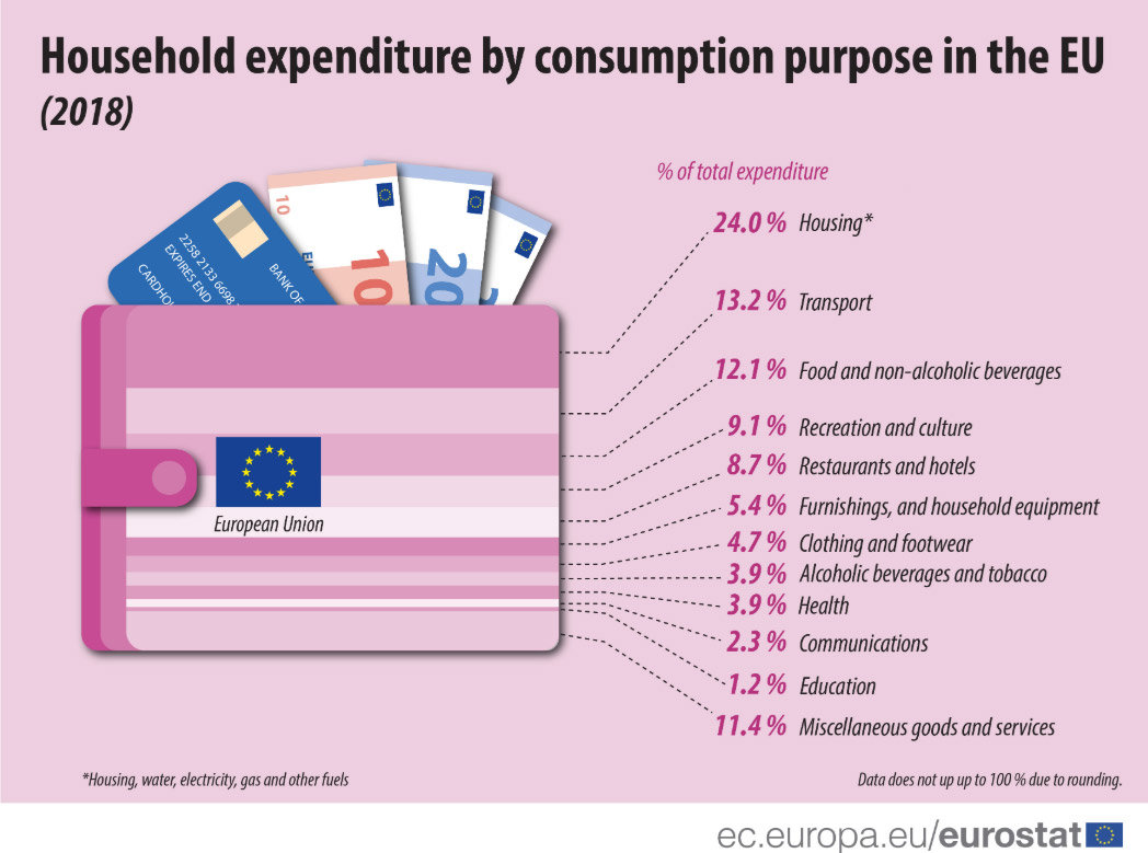 Household-expenditure-consumption