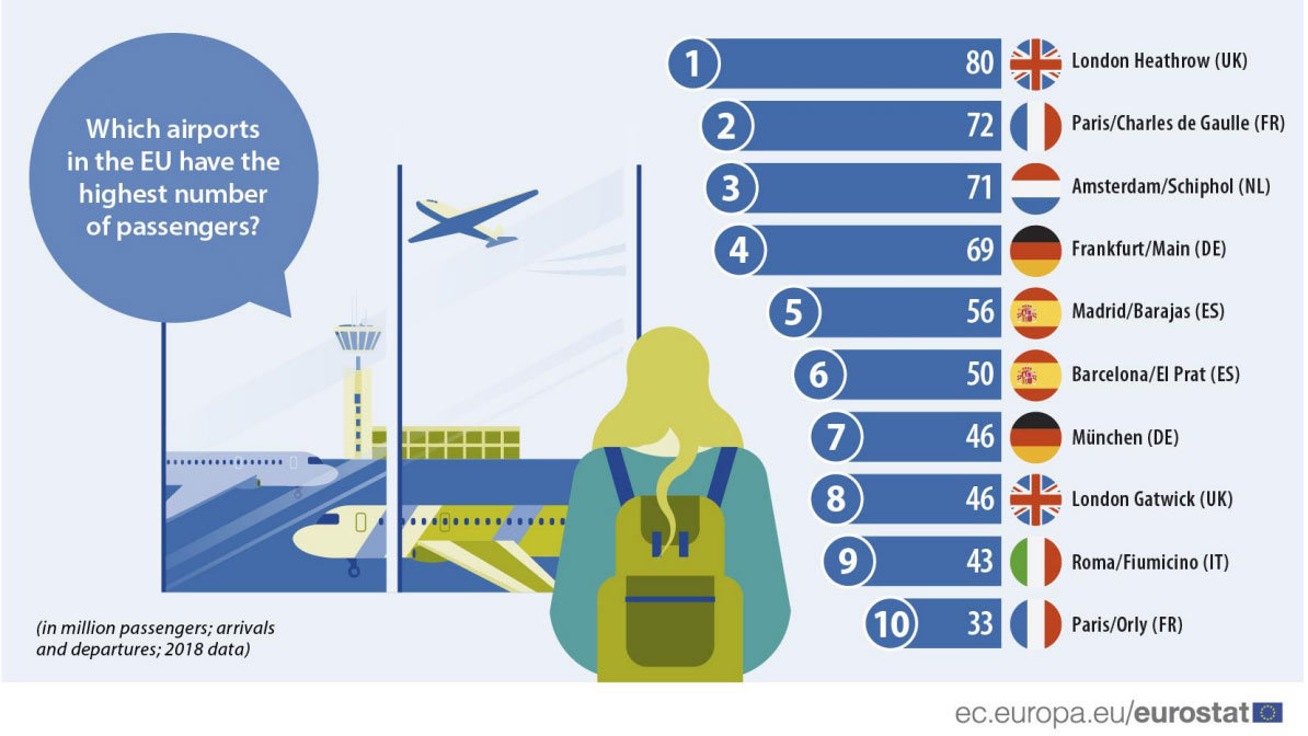 Top-10-airports-Europe-by-Eurostat