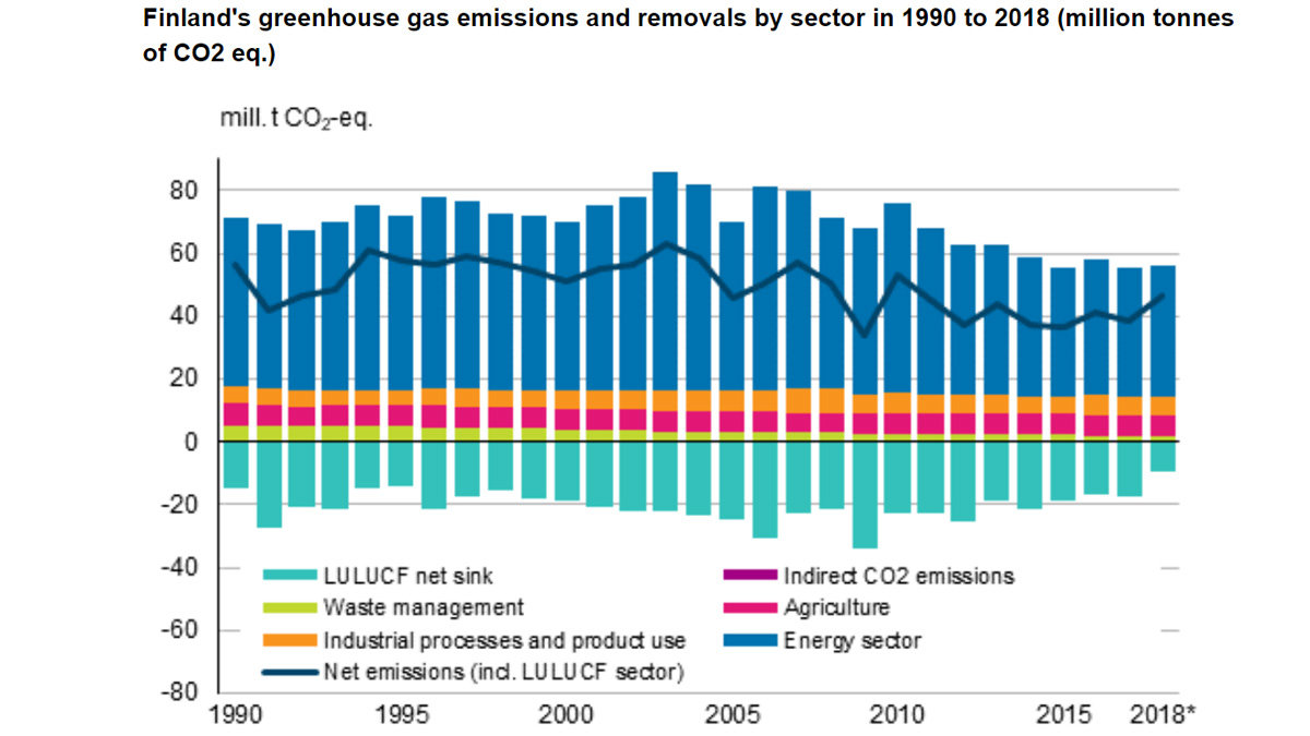 Finland-greenhouse-emissions-2018