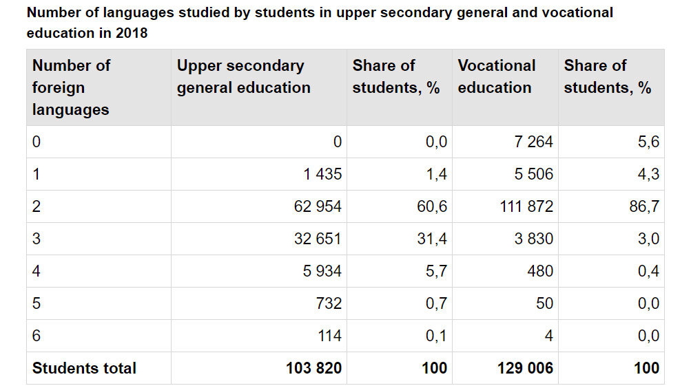 Languages-studied-upper-secondary-schools