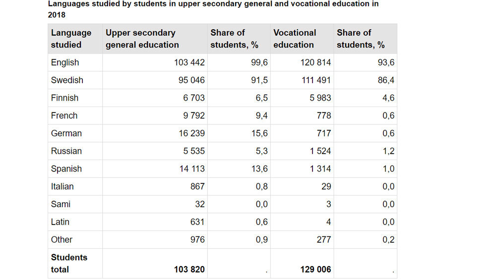 Languages-studied-upper-secondary-vocational