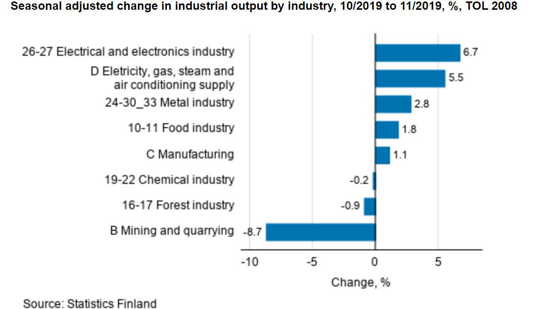 Industrial-output-production-by-industry