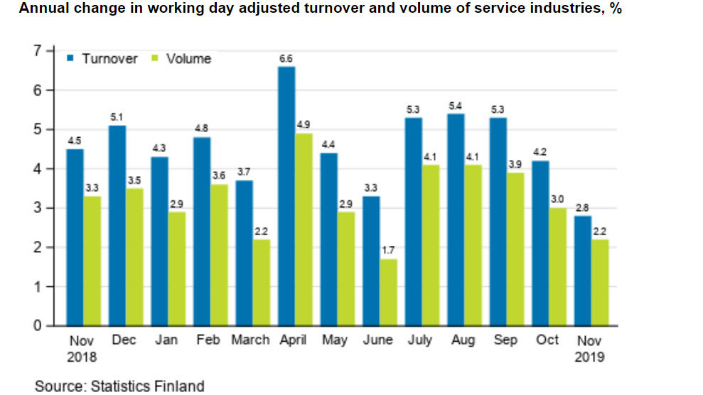 Services-turnover-output-volume
