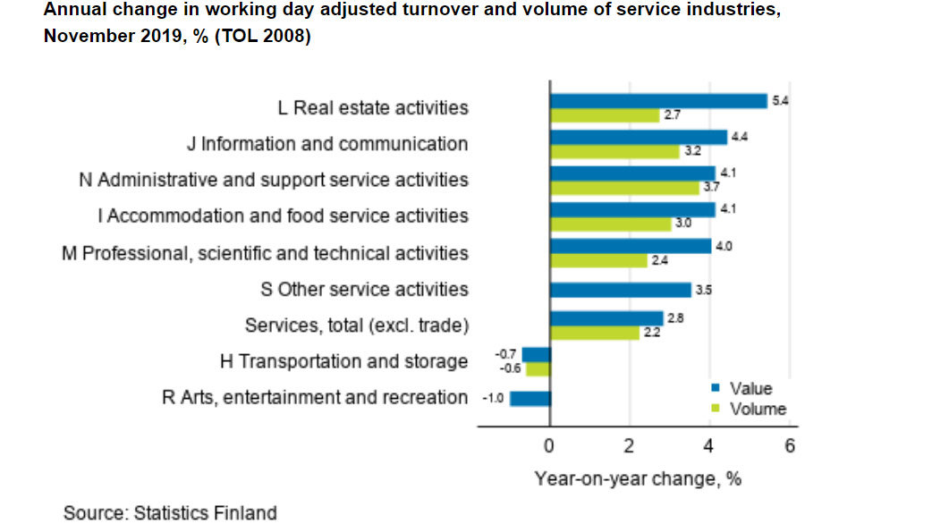 Services-turnover-volume-by-industry