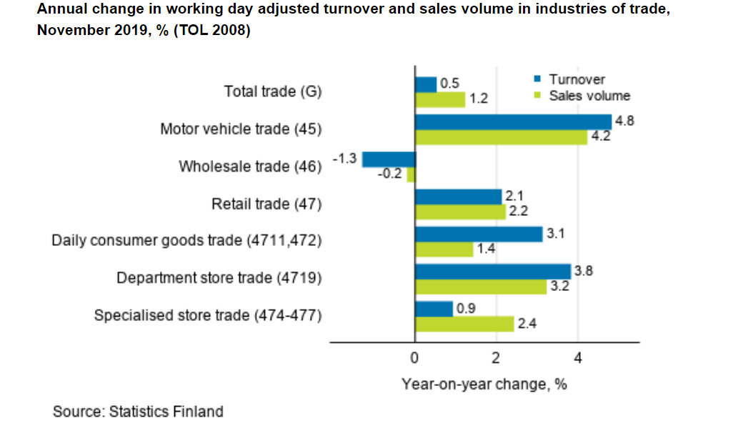 Turnover-sales-trade