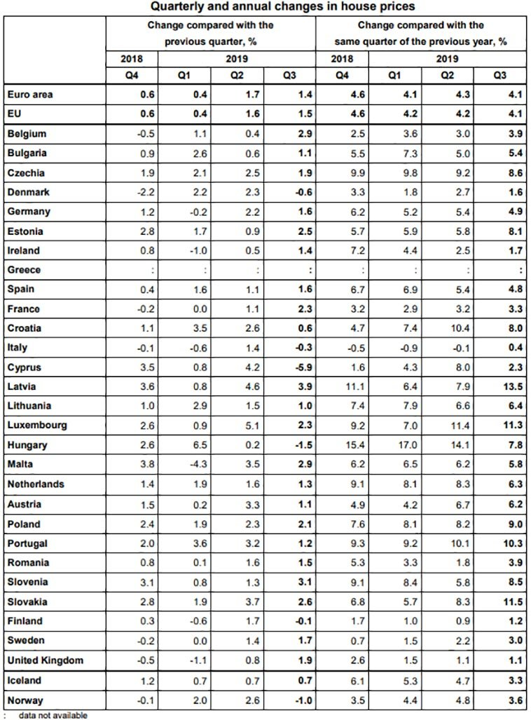 Housing-prices-by-eurostat