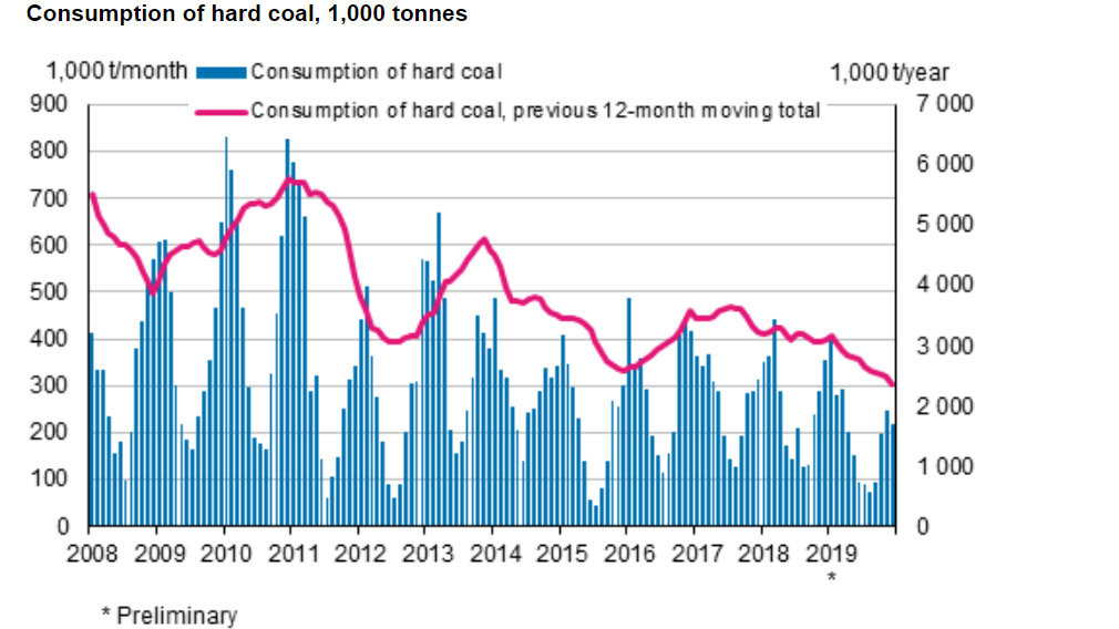 Hard-coal-consumption