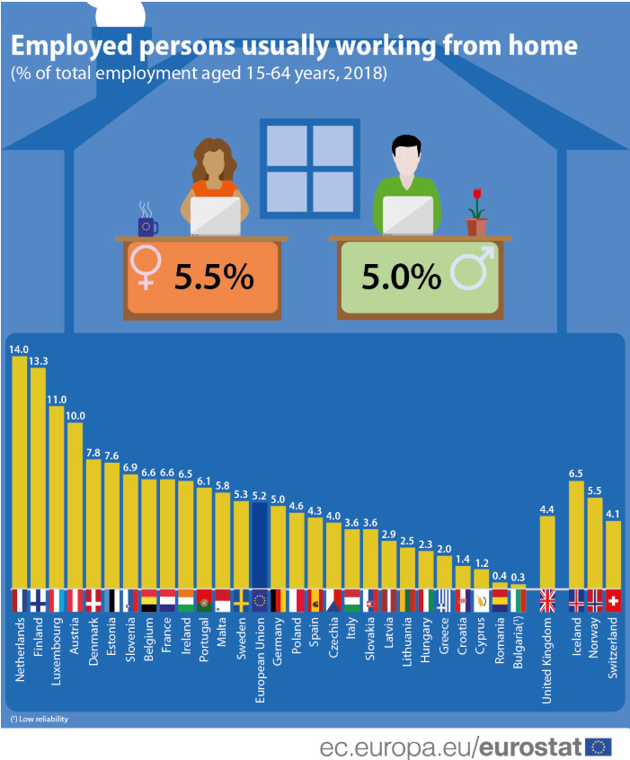 Employed-persons-work-from-home-EU