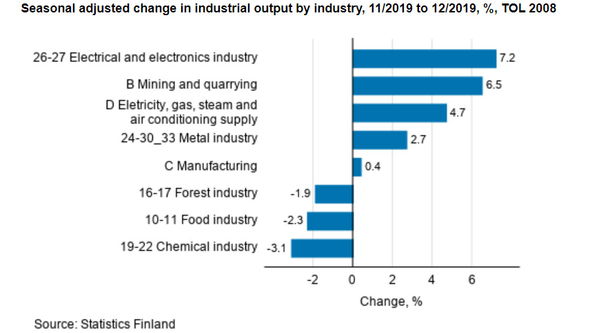 Industry-output-december