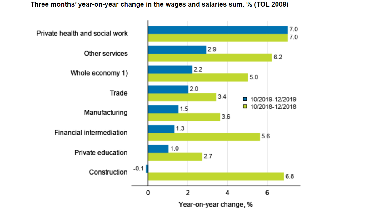 Wages-and-salaries-economy-sum