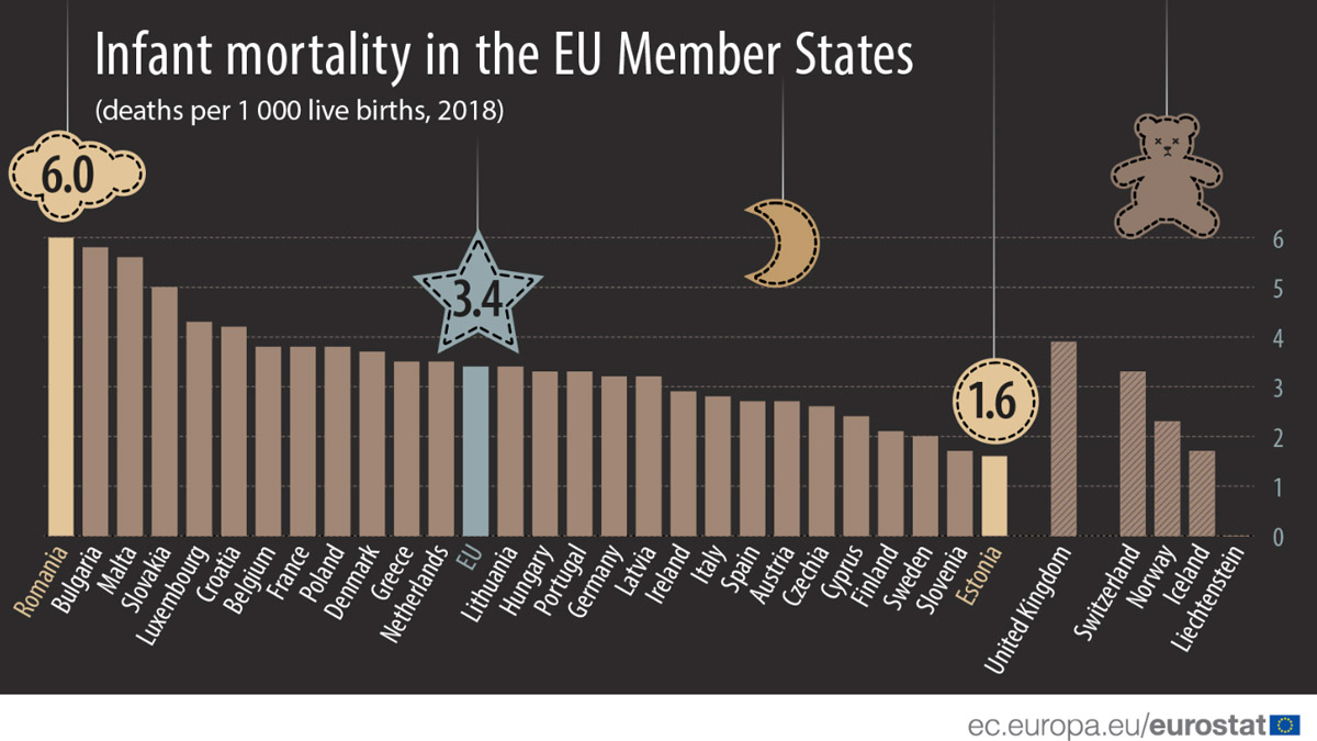 Infant-Mortality-EU-2--by-Eurostat