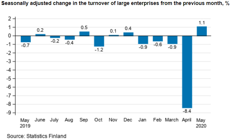 Turnover-large-enterprises-monthly