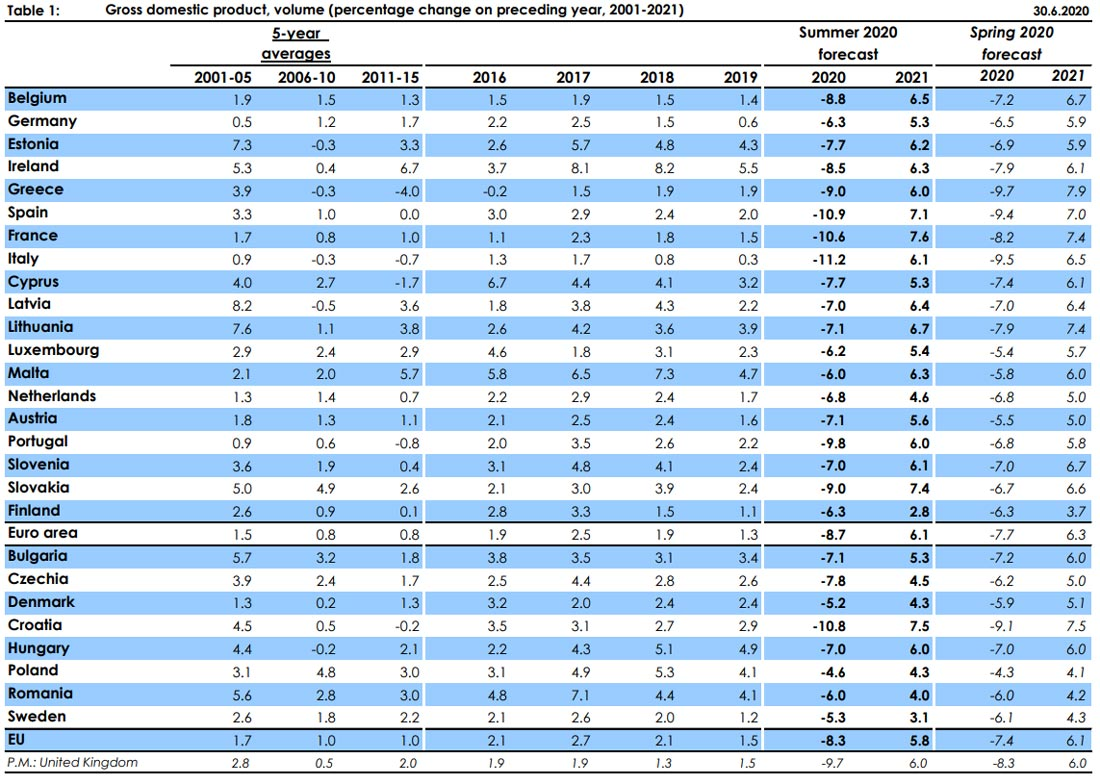 Commission-EU-forecast-gdp-summer-by-European-Commission