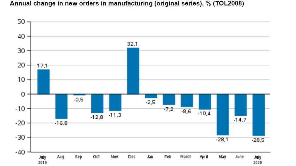 New-orders-manufacturing-July 2020