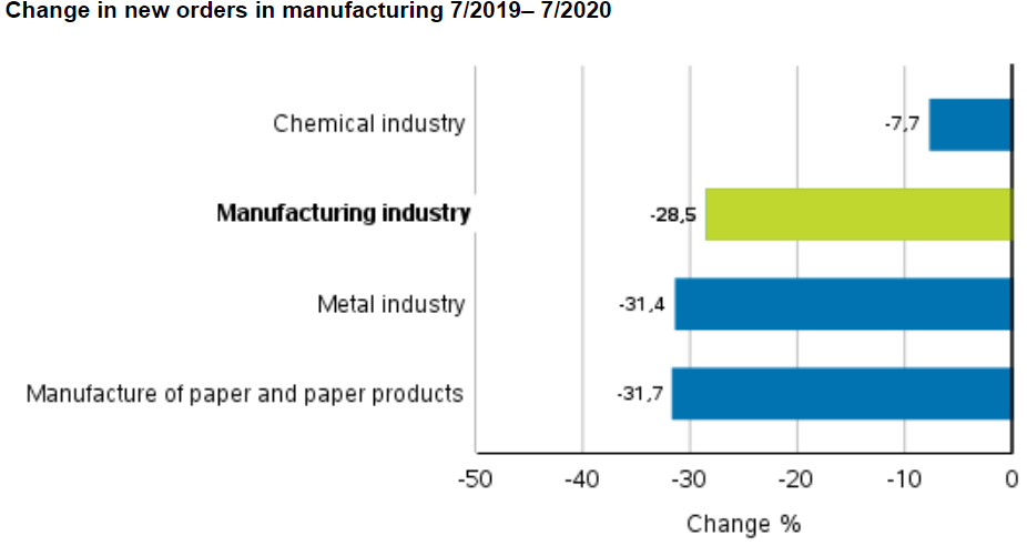 New-orders-manufacturing-by-industry-July-2020