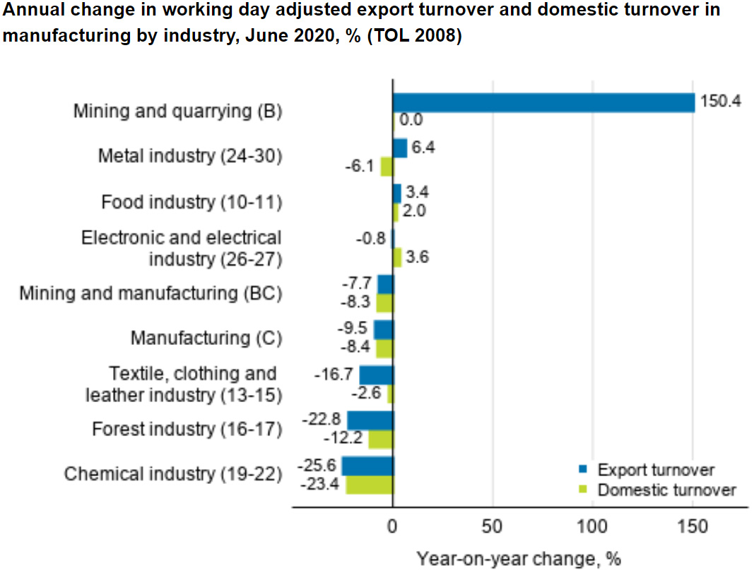 Industry-export-turnover-July-2020