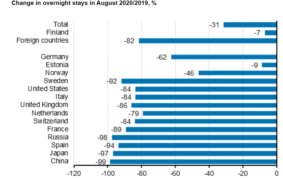 Change-overnight-stays-foreign-tourists-August-2020