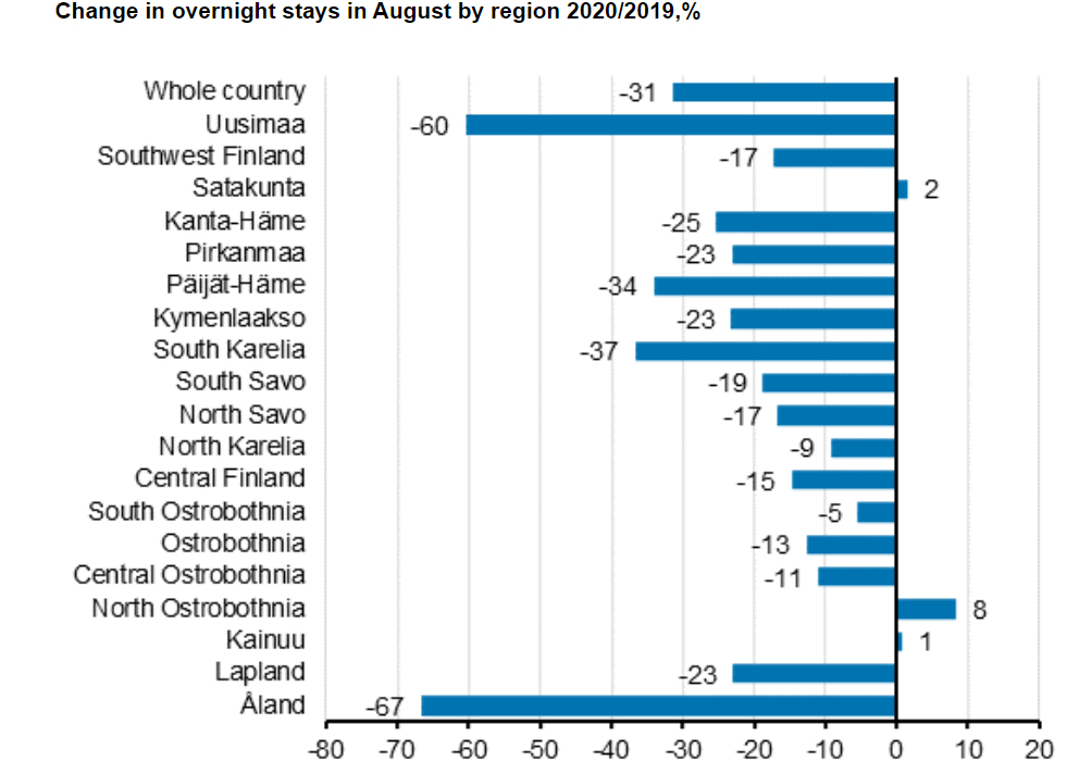 Overnight-stays-August-2020-by-region