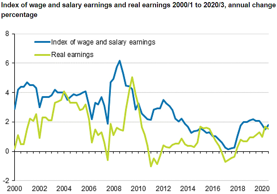 wage-and-salary-earnings-3q-2020