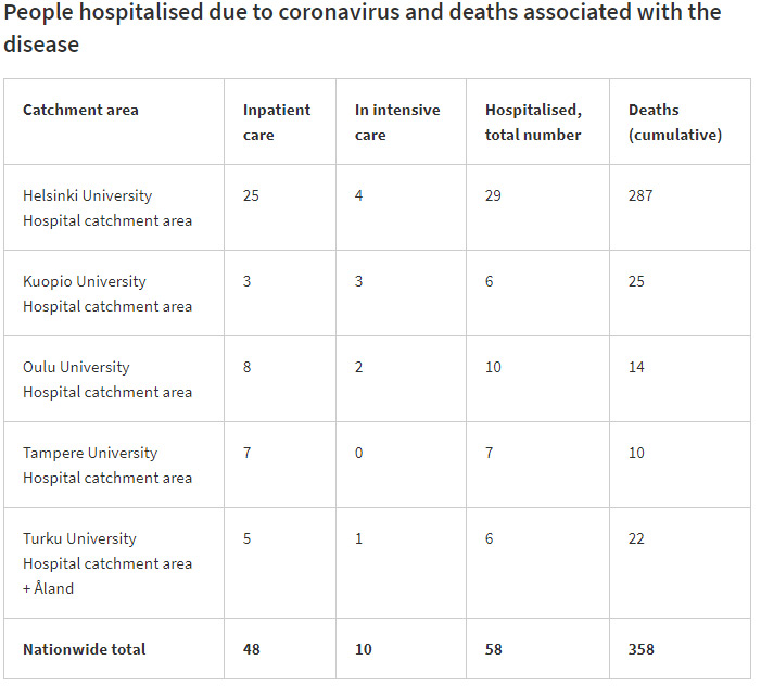 coronavirus-dead-hospitalized-intensive-care-30-Octobre-by-THL