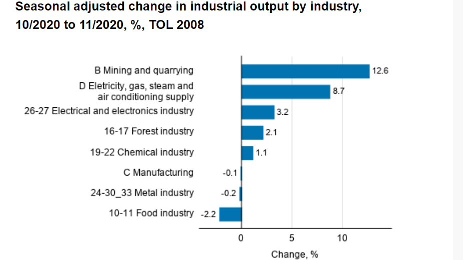 Industrial-output-November-2020