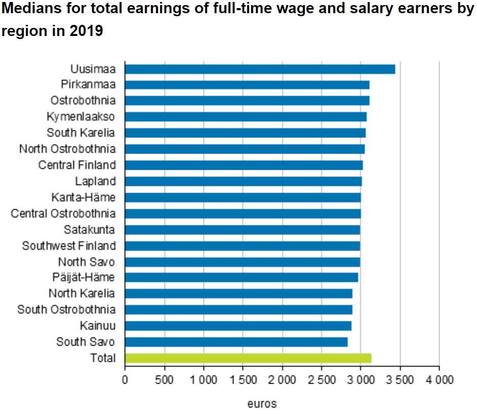 median-salaries-by-region-in-Finland-by-Statistics-Finland