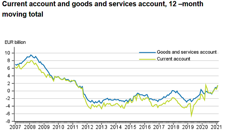 Current-account-goods-and-services-by-SF